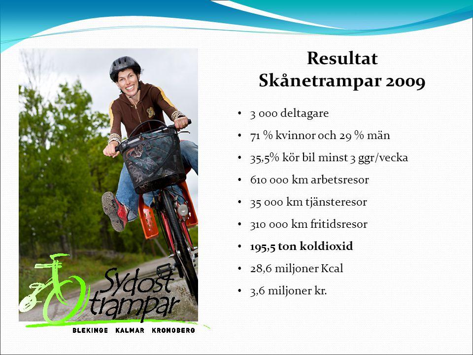Resultat Skånetrampar 2009 3 000 deltagare 28,6 miljoner Kcal 310 000 km fritidsresor 35,5% kör bil minst 3 ggr/vecka 35 000 km tjänsteresor 71 % kvinnor och 29 % män 610 000 km arbetsresor 195,5 ton koldioxid 3,6 miljoner kr.