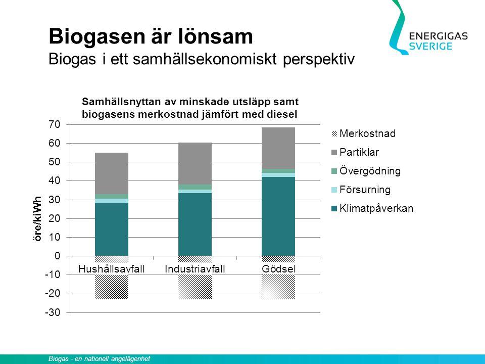 Biogasen är lönsam Biogas i ett samhällsekonomiskt perspektiv Samhällsnyttan av minskade utsläpp samt biogasens merkostnad jämfört med diesel Biogas -