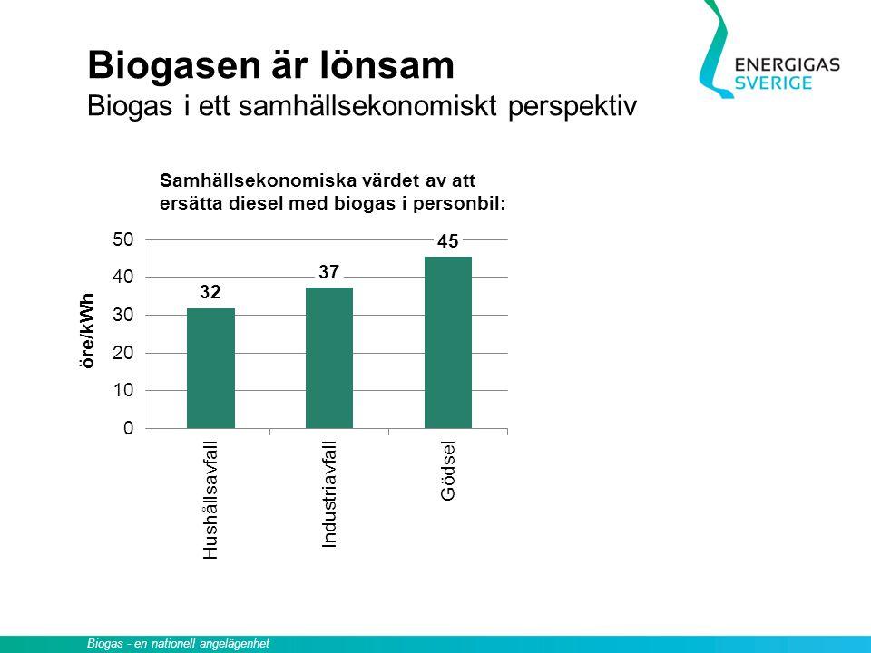 Biogasen är lönsam Biogas i ett samhällsekonomiskt perspektiv Samhällsekonomiska värdet av att ersätta diesel med biogas i personbil: Biogas - en nati