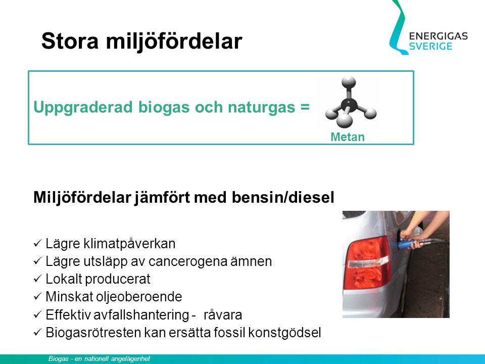 Uppgraderad biogas och naturgas = Stora miljöfördelar Metan Miljöfördelar jämfört med bensin/diesel Lägre klimatpåverkan Lägre utsläpp av cancerogena