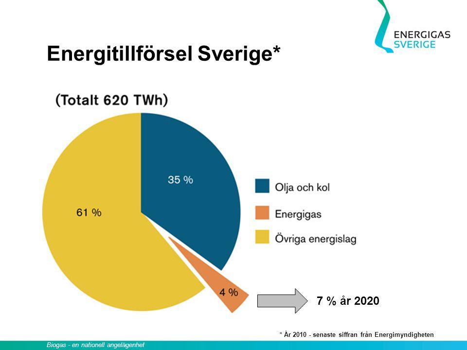 Biogas - en nationell angelägenhet Energitillförsel Sverige* 7 % år 2020 * År 2010 - senaste siffran från Energimyndigheten