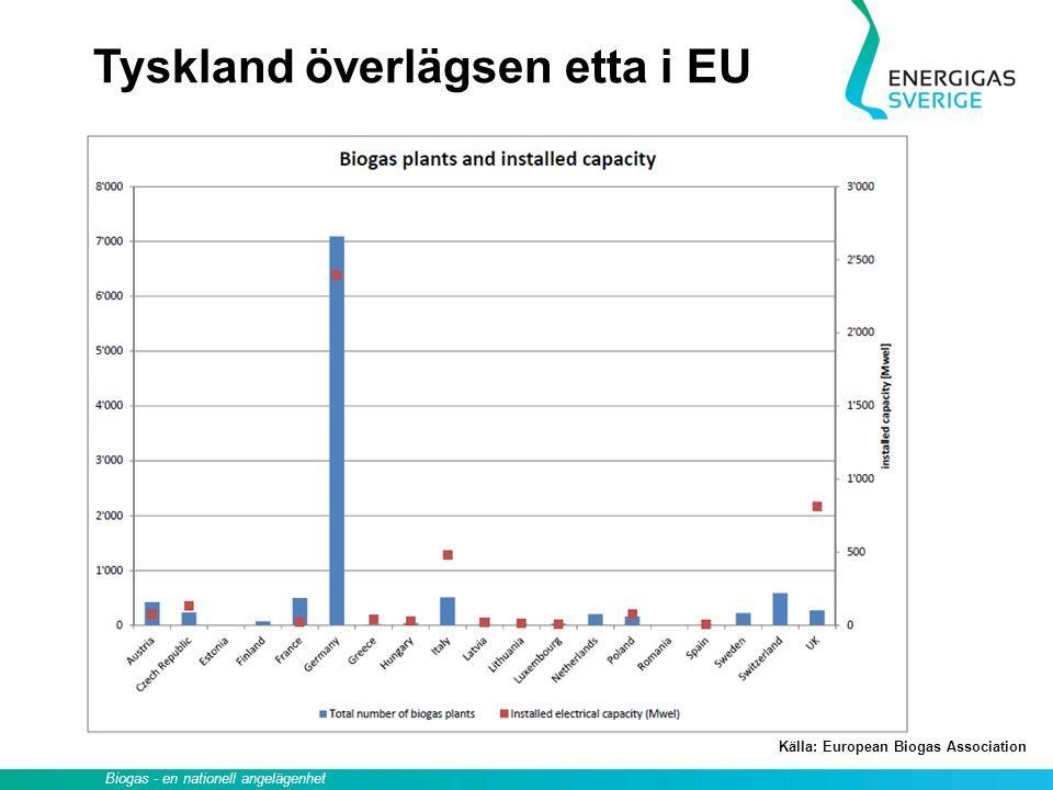 Källa: European Biogas Association Tyskland överlägsen etta i EU Biogas - en nationell angelägenhet