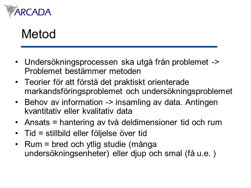 Metod Undersökningsprocessen ska utgå från problemet -> Problemet bestämmer metoden Teorier för att förstå det praktiskt orienterade markandsföringsproblemet och undersökningsproblemet Behov av information -> insamling av data.