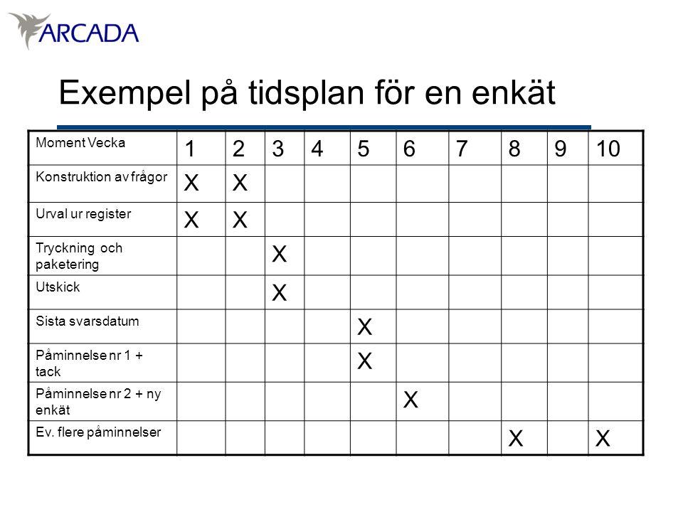 Exempel på tidsplan för en enkät Moment Vecka 12345678910 Konstruktion av frågor XX Urval ur register XX Tryckning och paketering X Utskick X Sista svarsdatum X Påminnelse nr 1 + tack X Påminnelse nr 2 + ny enkät X Ev.