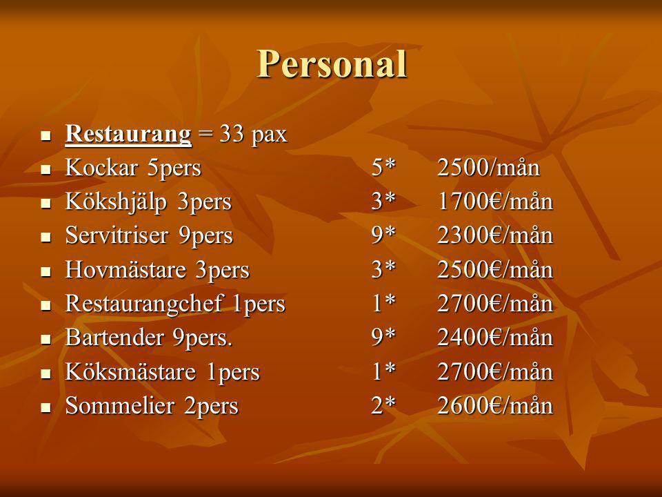 Personal Restaurang = 33 pax Restaurang = 33 pax Kockar 5pers5*2500/mån Kockar 5pers5*2500/mån Kökshjälp 3pers3*1700€/mån Kökshjälp 3pers3*1700€/mån Servitriser 9pers9*2300€/mån Servitriser 9pers9*2300€/mån Hovmästare 3pers3*2500€/mån Hovmästare 3pers3*2500€/mån Restaurangchef 1pers1*2700€/mån Restaurangchef 1pers1*2700€/mån Bartender 9pers.9*2400€/mån Bartender 9pers.9*2400€/mån Köksmästare 1pers1*2700€/mån Köksmästare 1pers1*2700€/mån Sommelier 2pers2*2600€/mån Sommelier 2pers2*2600€/mån