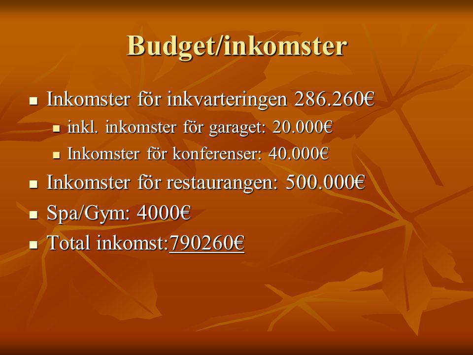 Budget/inkomster Inkomster för inkvarteringen 286.260€ Inkomster för inkvarteringen 286.260€ inkl. inkomster för garaget: 20.000€ inkl. inkomster för
