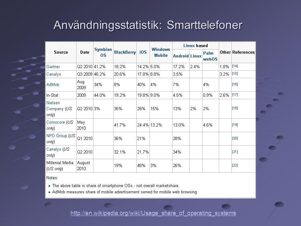 Användningsstatistik: Smarttelefoner http://en.wikipedia.org/wiki/Usage_share_of_operating_systems