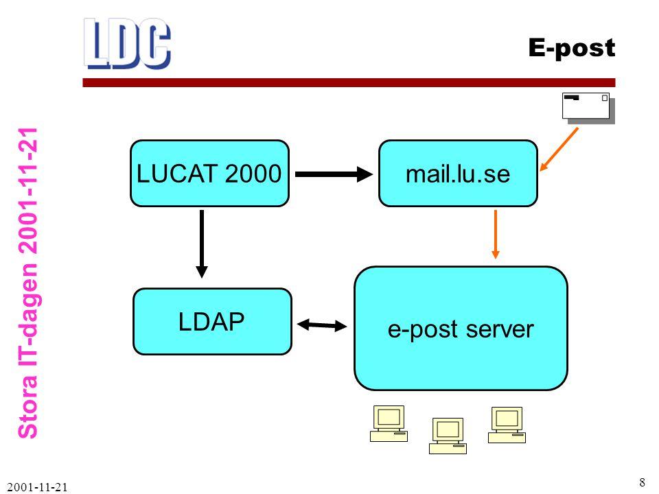 Stora IT-dagen 2001-11-21 E-post 2001-11-21 9 Samma användarnamn/lösenord används vid behörighetskontroll för inloggning m m:  Nytt e-postsystem  RAS modem (LUs modempool)  VPN-inloggning (för att komma inom lu.se)  Netlogon, inloggning möt nätet  Andra typer av inloggning Tjänster via LUCAT – LDAP