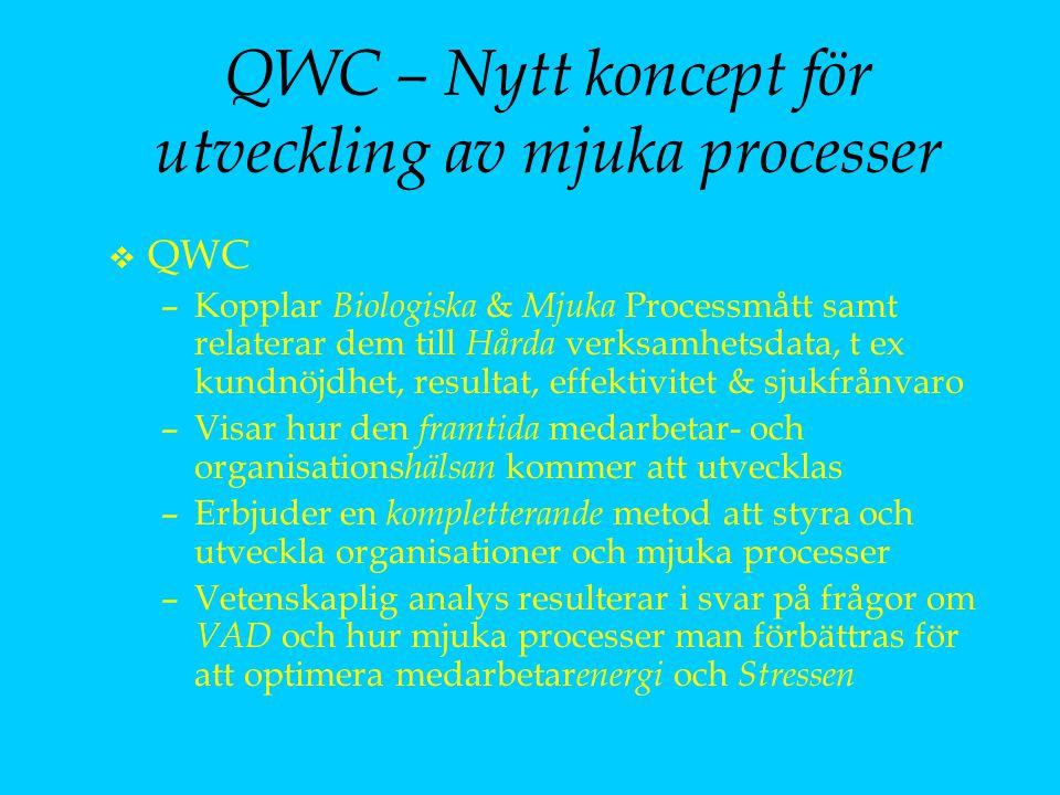 QWC – Nytt koncept för utveckling av mjuka processer v QWC –Kopplar Biologiska & Mjuka Processmått samt relaterar dem till Hårda verksamhetsdata, t ex kundnöjdhet, resultat, effektivitet & sjukfrånvaro –Visar hur den framtida medarbetar- och organisations hälsan kommer att utvecklas –Erbjuder en kompletterande metod att styra och utveckla organisationer och mjuka processer –Vetenskaplig analys resulterar i svar på frågor om VAD och hur mjuka processer man förbättras för att optimera medarbetar energi och Stressen