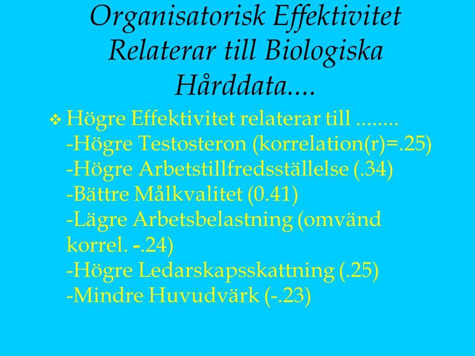 Organisatorisk Effektivitet Relaterar till Biologiska Hårddata.... v Högre Effektivitet relaterar till........ -Högre Testosteron (korrelation(r)=.25)