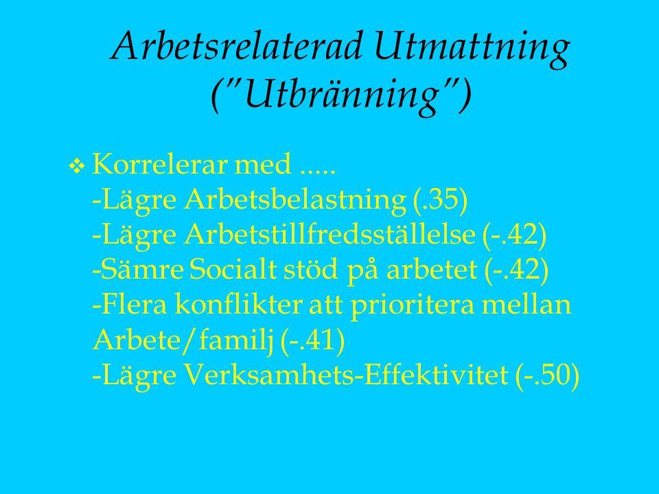 """Arbetsrelaterad Utmattning (""""Utbränning"""") v Korrelerar med..... -Lägre Arbetsbelastning (.35) -Lägre Arbetstillfredsställelse (-.42) -Sämre Socialt st"""