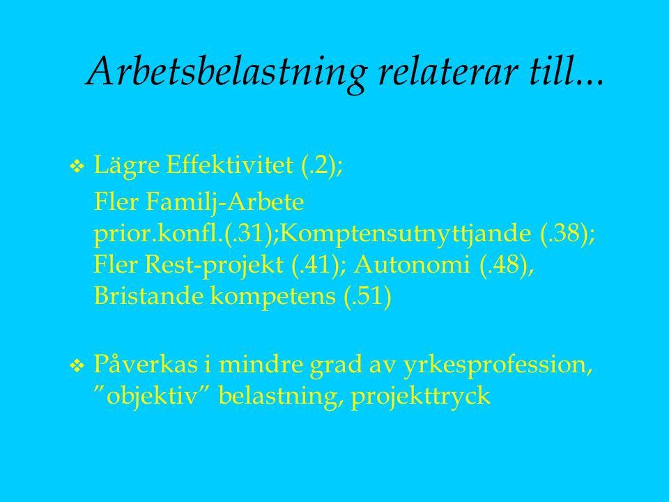 Arbetsbelastning relaterar till... v Lägre Effektivitet (.2); Fler Familj-Arbete prior.konfl.(.31);Komptensutnyttjande (.38); Fler Rest-projekt (.41);