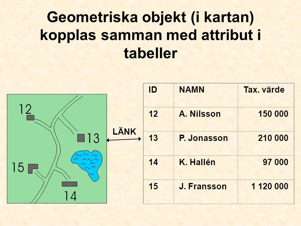 Geometriska objekt (i kartan) kopplas samman med attribut i tabeller IDNAMNTax. värde 12A. Nilsson150 000 13P. Jonasson210 000 14K. Hallén97 000 15J.