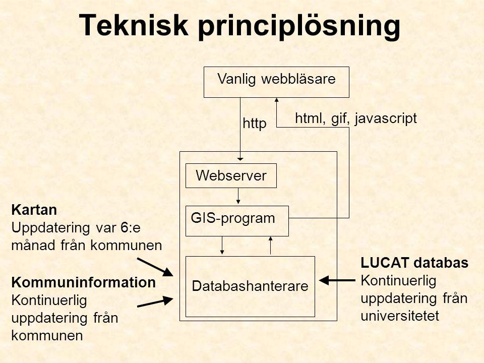 Teknisk principlösning http Webserver html, gif, javascript Vanlig webbläsare GIS-program Kartan Uppdatering var 6:e månad från kommunen Databashanter