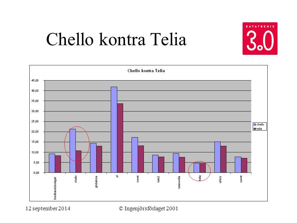12 september 2014© Ingenjörsförlaget 2001 Chello kontra Telia