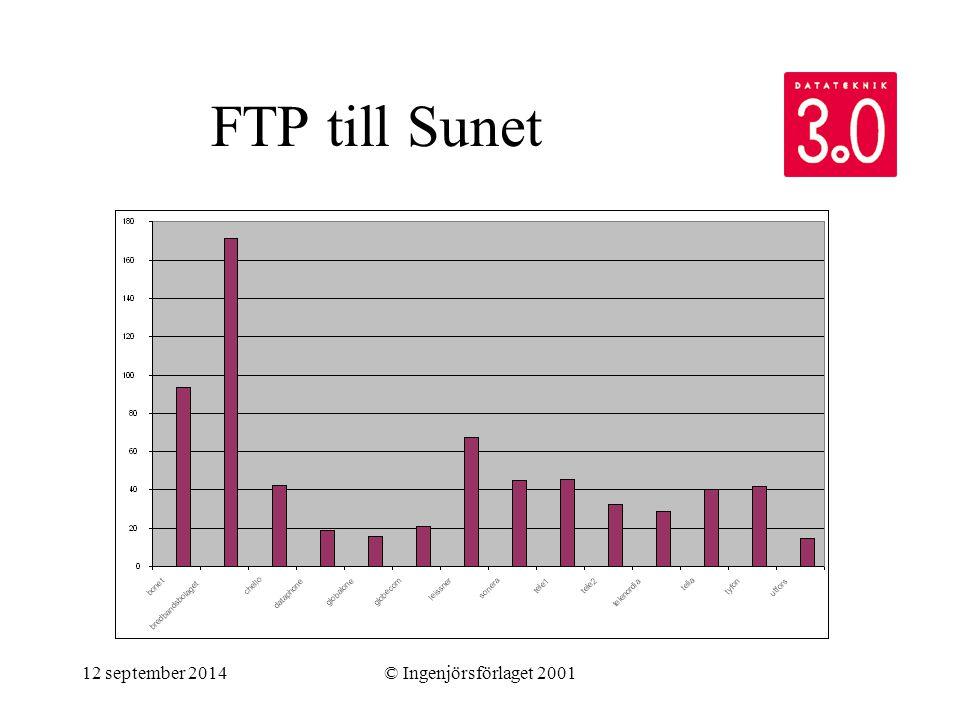 12 september 2014© Ingenjörsförlaget 2001 FTP till Sunet
