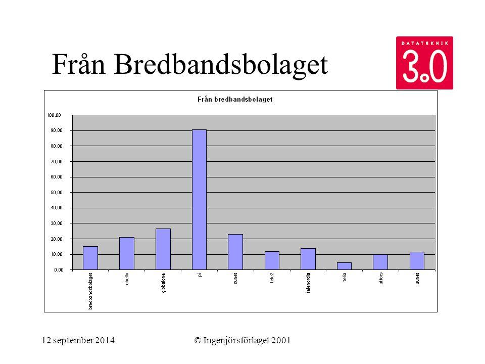 12 september 2014© Ingenjörsförlaget 2001 Från Bredbandsbolaget