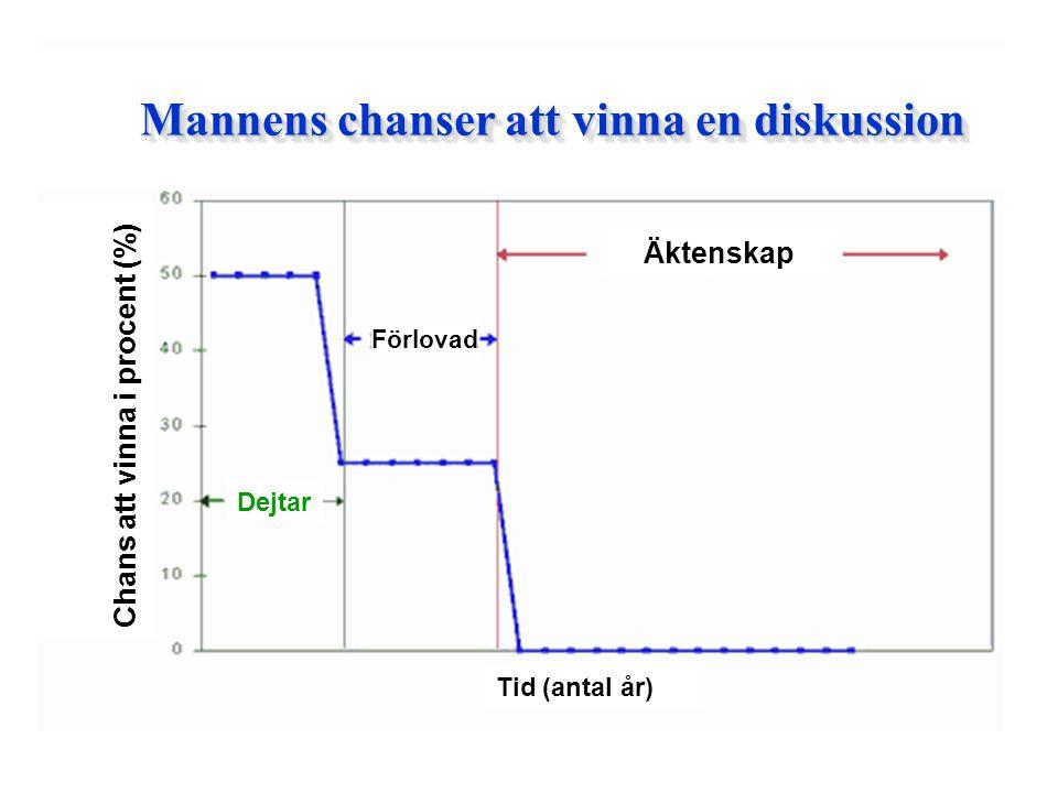 Mannens chanser att vinna en diskussion Dejtar Förlovad Äktenskap Tid (antal år) Chans att vinna i procent (%)