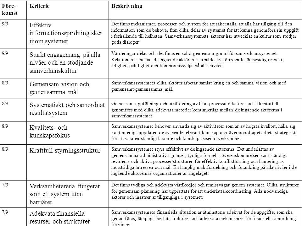 Före- komst KriterieBeskrivning 9/9 Effektiv informationsspridning sker inom systemet Det finns mekanismer, processer och system för att säkerställa a