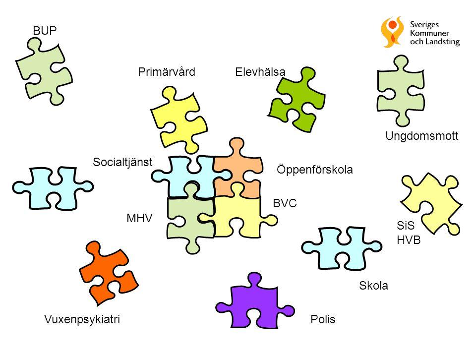 14 modellområden med ett landsting och en eller flera kommuner eller kommundel 2009 = förankring, inventering, praktisk analys och handlingsplan 2010-11 Idogt lokalt förbättringsarbete 2011 Utvärdering och slutsatser Spridning och utbyte hela vägen 30 miljoner per år i förhoppningsvis 3 år Övergripande plan www.skl.se/psykiskhalsa