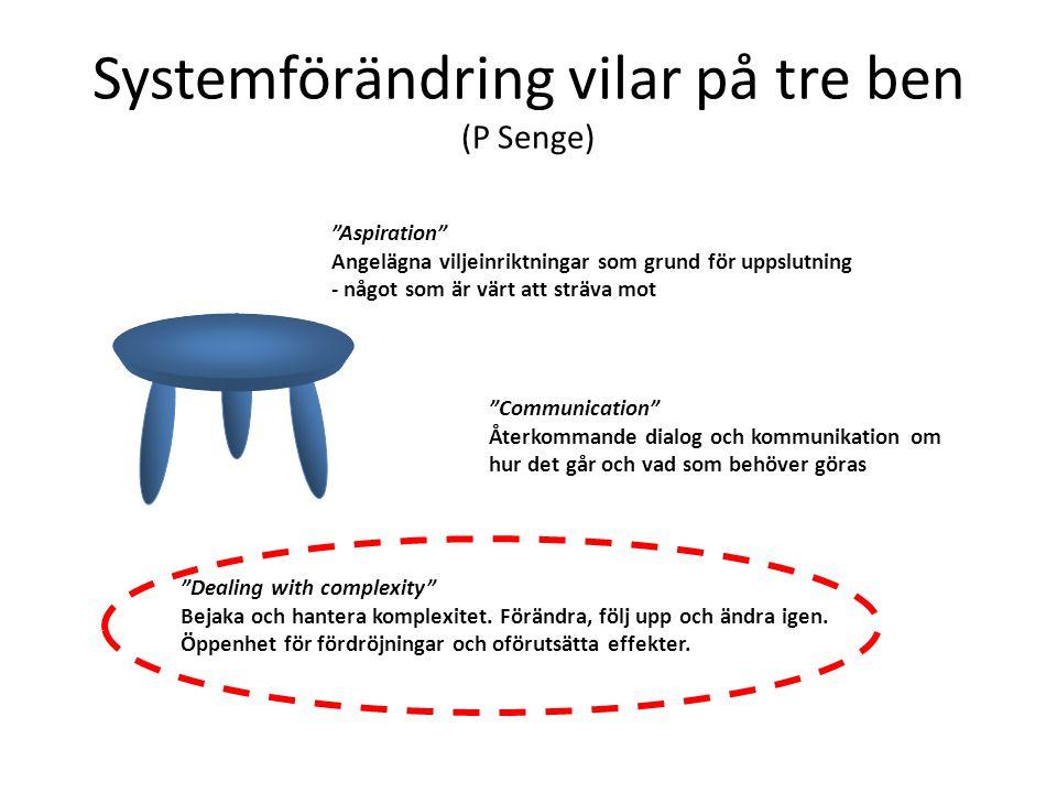 """Systemförändring vilar på tre ben (P Senge) """"Aspiration"""" Angelägna viljeinriktningar som grund för uppslutning - något som är värt att sträva mot """"Com"""