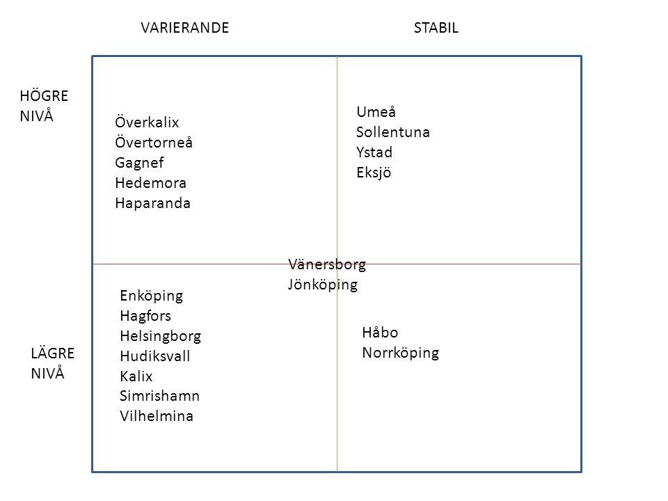 HÖGRE NIVÅ LÄGRE NIVÅ VARIERANDESTABIL Umeå Sollentuna Ystad Eksjö Överkalix Övertorneå Gagnef Hedemora Haparanda Håbo Norrköping Enköping Hagfors Hel