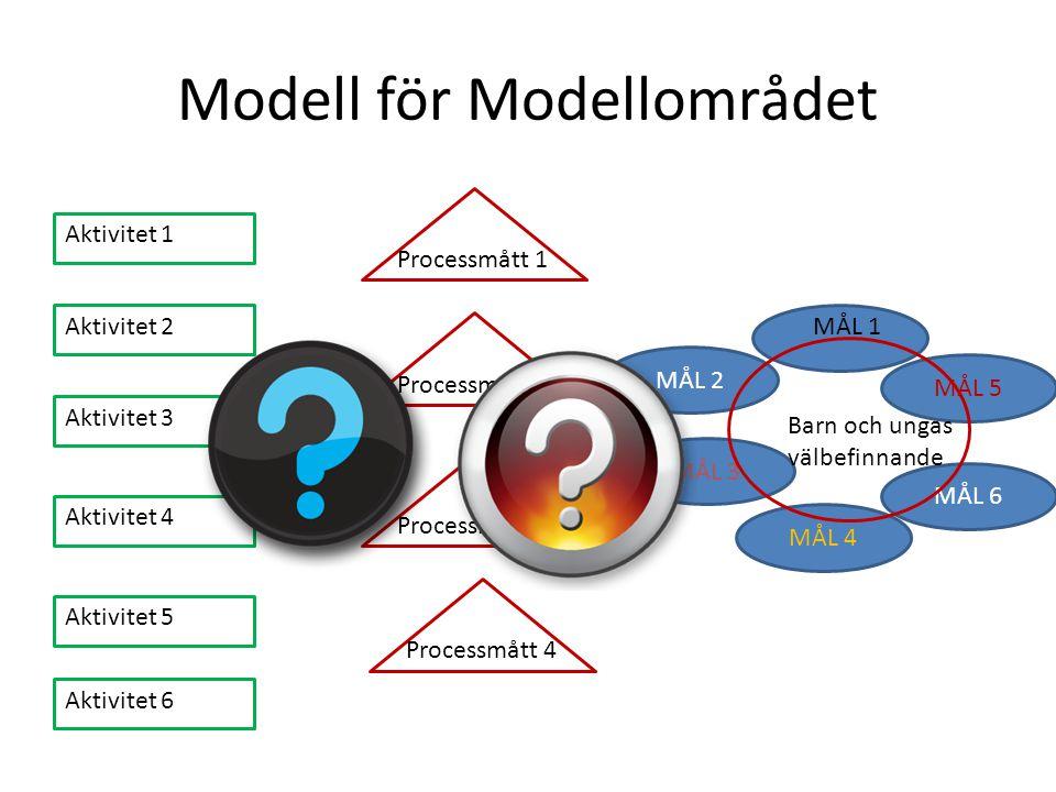 Modell för Modellområdet MÅL 2 MÅL 3 MÅL 4 MÅL 5 MÅL 6 MÅL 1 Barn och ungas välbefinnande Aktivitet 1 Processmått 1 Processmått 2 Processmått 3 Proces