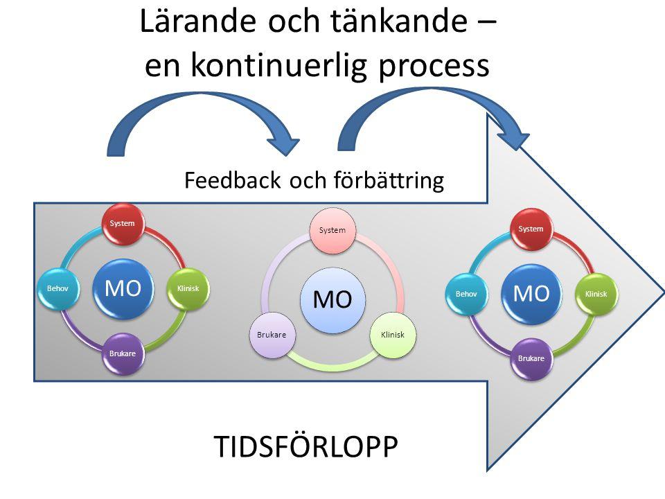 Lärande och tänkande – en kontinuerlig process MO SystemKliniskBrukareBehov MO SystemKliniskBrukare MO SystemKliniskBrukareBehov TIDSFÖRLOPP Feedback