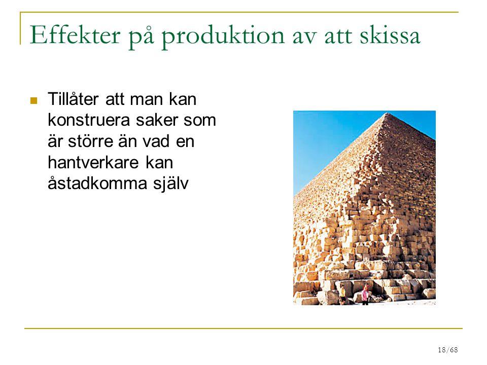 18/68 Effekter på produktion av att skissa Tillåter att man kan konstruera saker som är större än vad en hantverkare kan åstadkomma själv