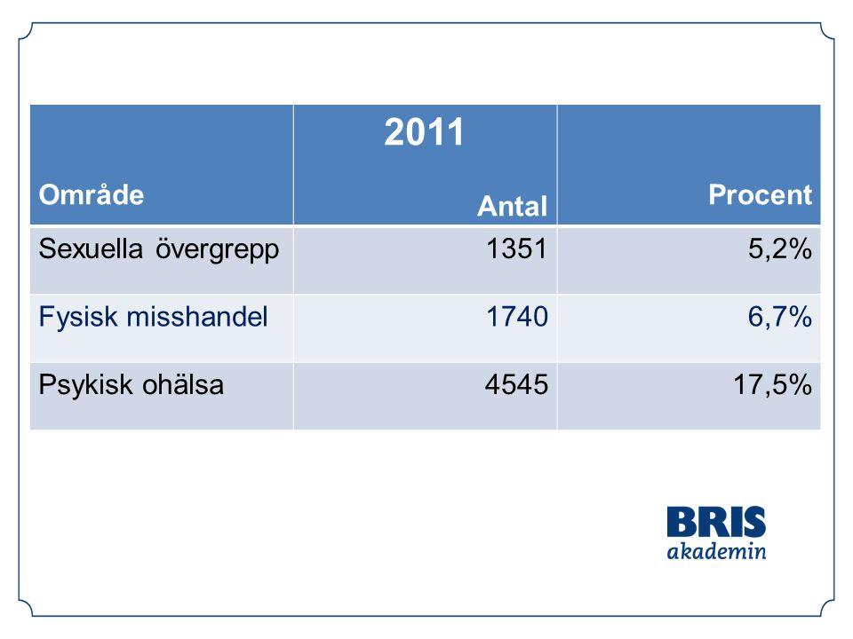 Område 2011 Antal Procent Sexuella övergrepp13515,2% Fysisk misshandel17406,7% Psykisk ohälsa454517,5%