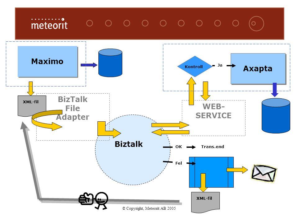 © Copyright, Meteorit AB 2005 Maximo Biztalk Axapta BizTalk File Adapter WEB- SERVICE Fel Ja XML-fil Kontroll OKTrans.end XML-fil