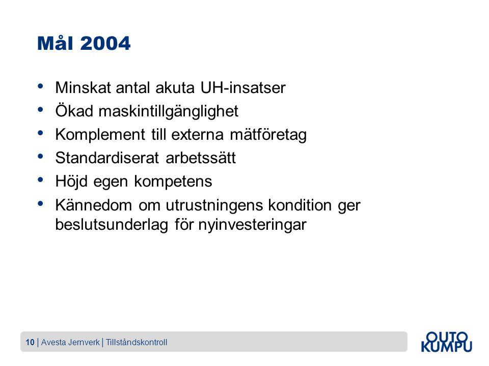 10   Avesta Jernverk   Tillståndskontroll Mål 2004 Minskat antal akuta UH-insatser Ökad maskintillgänglighet Komplement till externa mätföretag Standa