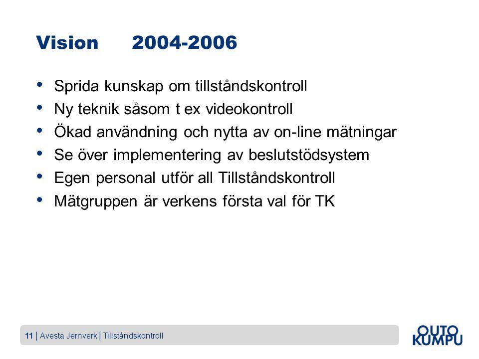 11   Avesta Jernverk   Tillståndskontroll Vision2004-2006 Sprida kunskap om tillståndskontroll Ny teknik såsom t ex videokontroll Ökad användning och