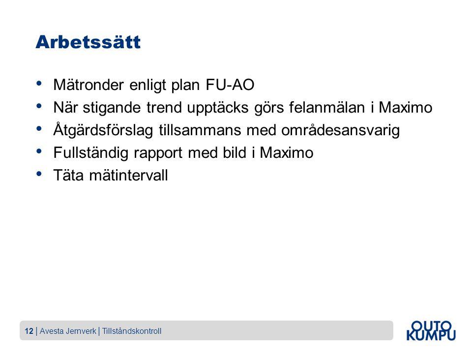12 | Avesta Jernverk | Tillståndskontroll Arbetssätt Mätronder enligt plan FU-AO När stigande trend upptäcks görs felanmälan i Maximo Åtgärdsförslag tillsammans med områdesansvarig Fullständig rapport med bild i Maximo Täta mätintervall