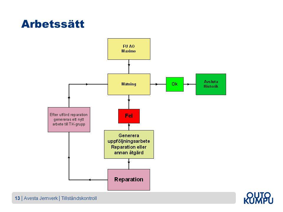 13   Avesta Jernverk   Tillståndskontroll Arbetssätt