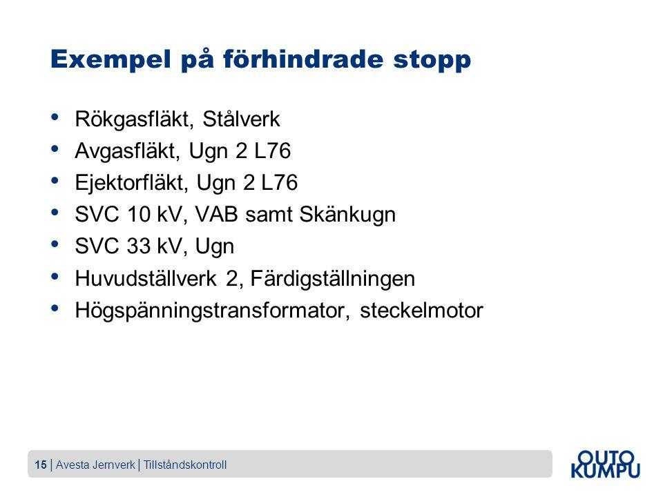 15 | Avesta Jernverk | Tillståndskontroll Exempel på förhindrade stopp Rökgasfläkt, Stålverk Avgasfläkt, Ugn 2 L76 Ejektorfläkt, Ugn 2 L76 SVC 10 kV, VAB samt Skänkugn SVC 33 kV, Ugn Huvudställverk 2, Färdigställningen Högspänningstransformator, steckelmotor
