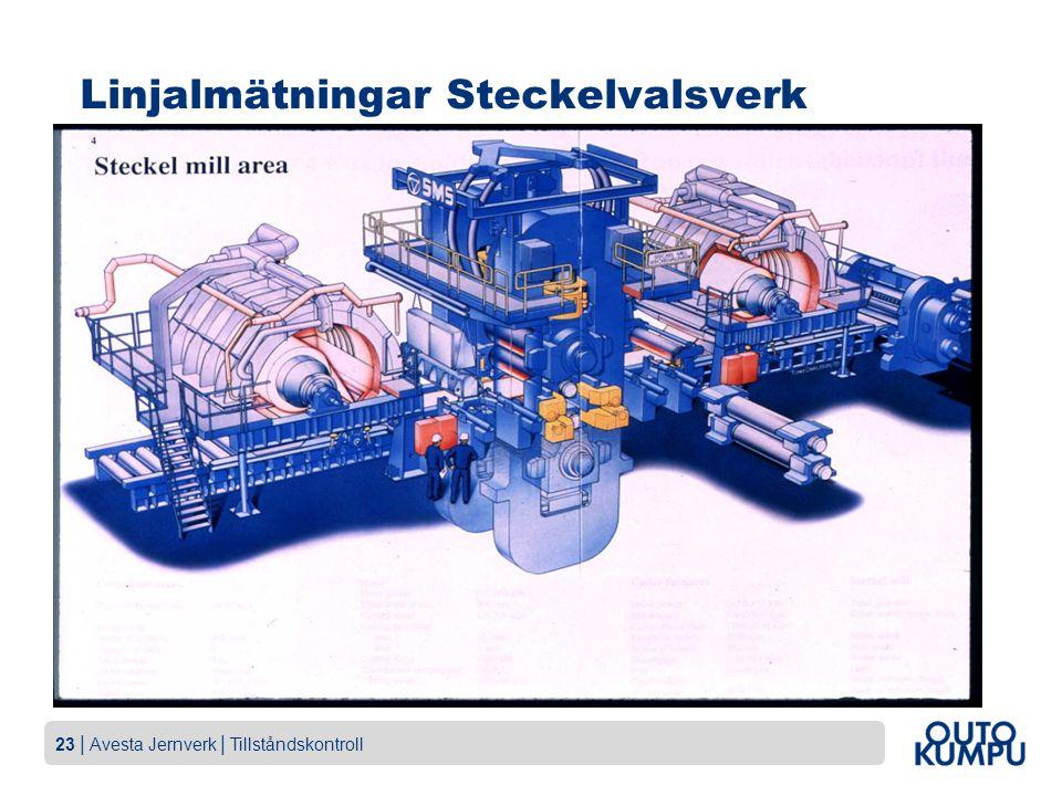 23   Avesta Jernverk   Tillståndskontroll Linjalmätningar Steckelvalsverk