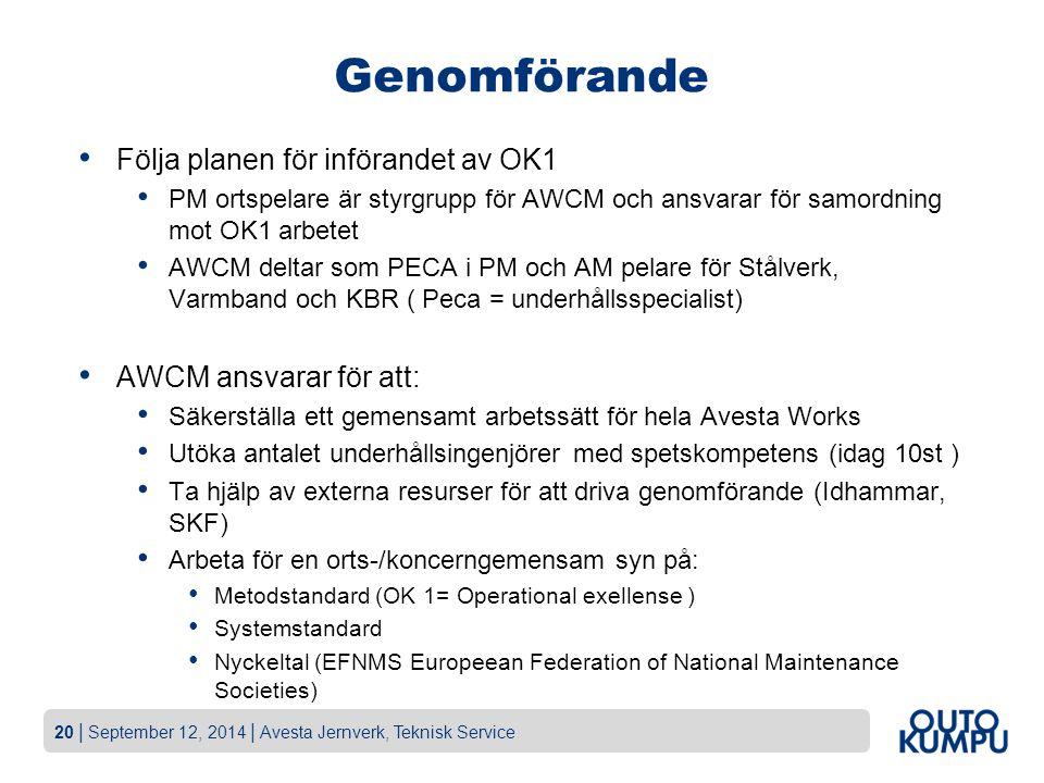 20   September 12, 2014   Avesta Jernverk, Teknisk Service Följa planen för införandet av OK1 PM ortspelare är styrgrupp för AWCM och ansvarar för sam