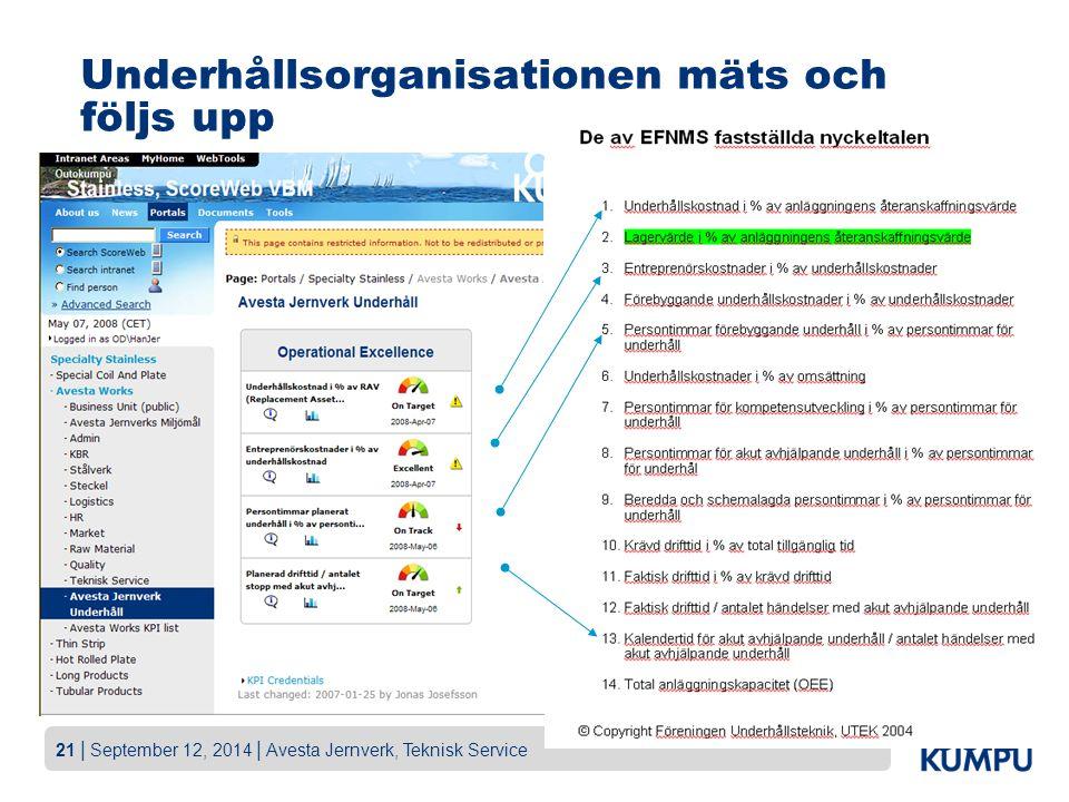 21   September 12, 2014   Avesta Jernverk, Teknisk Service Underhållsorganisationen mäts och följs upp