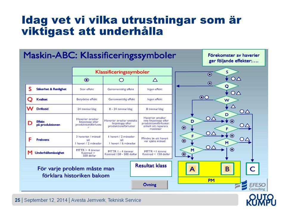 25   September 12, 2014   Avesta Jernverk, Teknisk Service Idag vet vi vilka utrustningar som är viktigast att underhålla