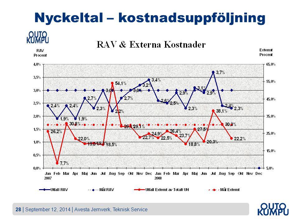 28   September 12, 2014   Avesta Jernverk, Teknisk Service Nyckeltal – kostnadsuppföljning
