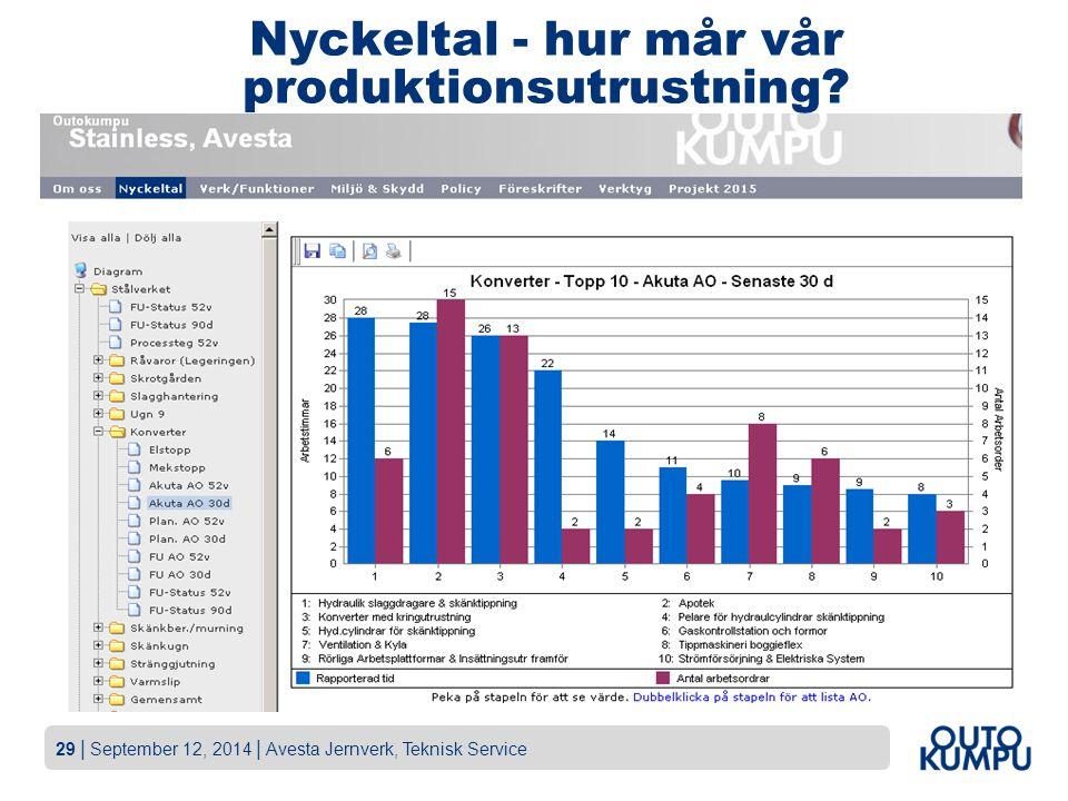29   September 12, 2014   Avesta Jernverk, Teknisk Service Nyckeltal - hur mår vår produktionsutrustning?