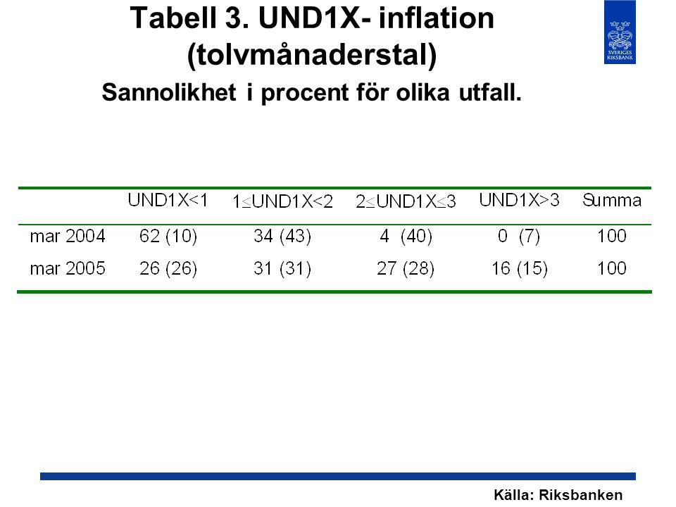 Tabell 3. UND1X- inflation (tolvmånaderstal) Sannolikhet i procent för olika utfall. Källa: Riksbanken