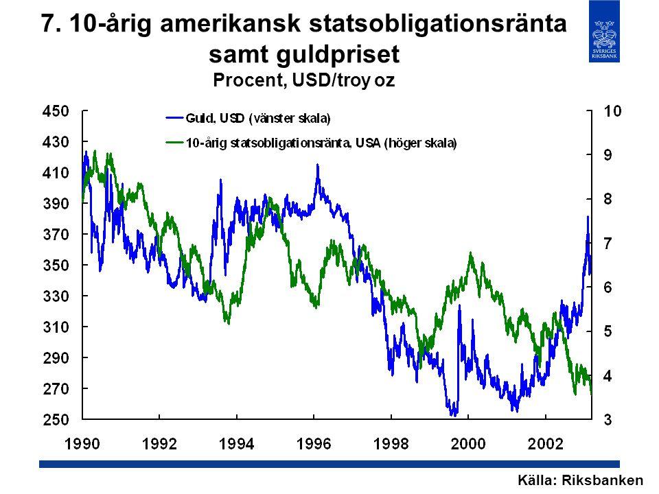 7. 10-årig amerikansk statsobligationsränta samt guldpriset Procent, USD/troy oz Källa: Riksbanken