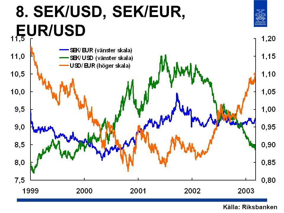 8. SEK/USD, SEK/EUR, EUR/USD Källa: Riksbanken