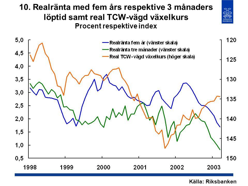 10. Realränta med fem års respektive 3 månaders löptid samt real TCW-vägd växelkurs Procent respektive index Källa: Riksbanken