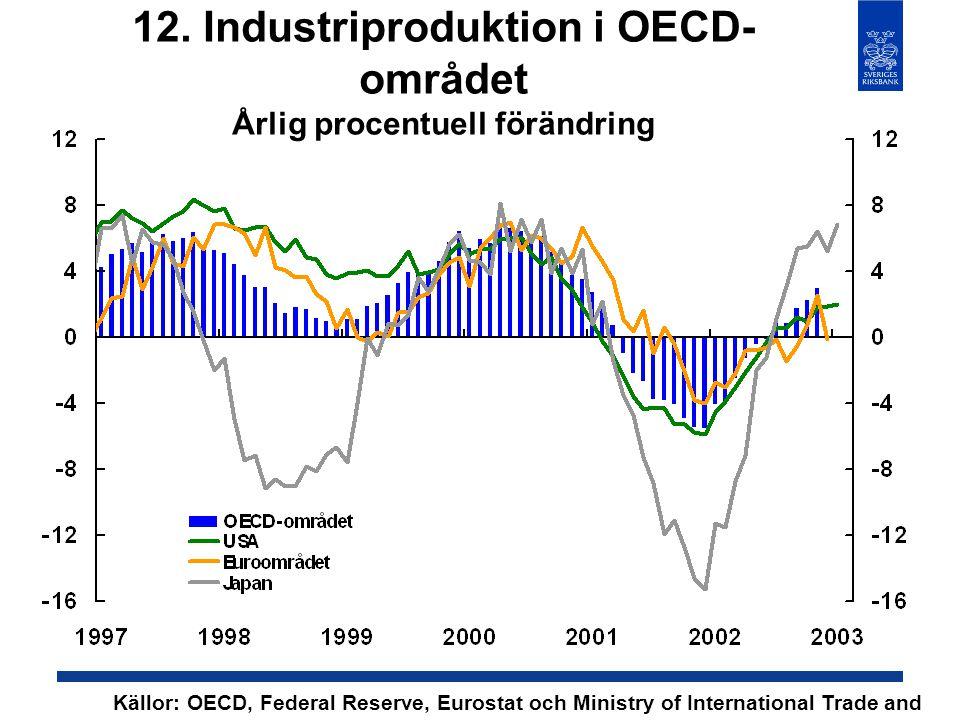 12. Industriproduktion i OECD- området Årlig procentuell förändring Källor: OECD, Federal Reserve, Eurostat och Ministry of International Trade and In