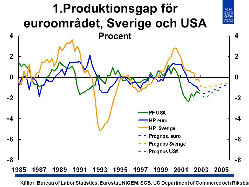 1.Produktionsgap för euroområdet, Sverige och USA Procent Källor: Bureau of Labor Statistics, Eurostat, NIGEM, SCB, US Department of Commerce och Riks