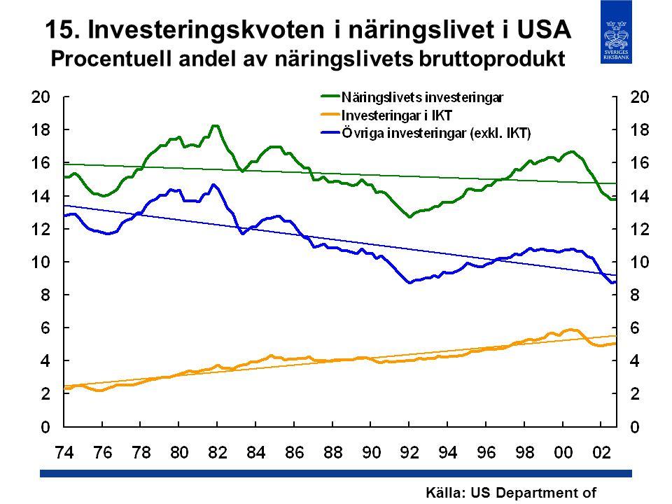 15. Investeringskvoten i näringslivet i USA Procentuell andel av näringslivets bruttoprodukt Källa: US Department of Commerce