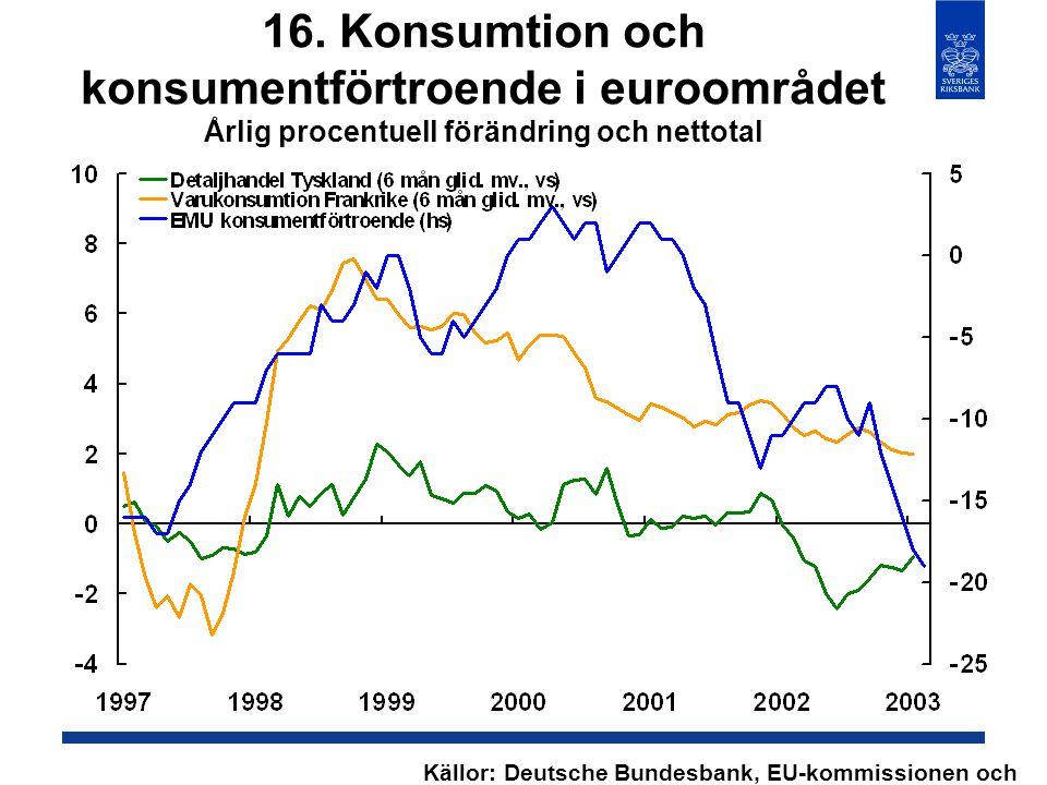 16. Konsumtion och konsumentförtroende i euroområdet Årlig procentuell förändring och nettotal Källor: Deutsche Bundesbank, EU-kommissionen och INSEE